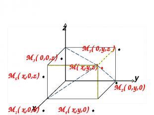 x y z М( x,y,z) . М4( x,y,0) . М2( 0,y,0) М6( x,0,z) . М5( 0,y,z ) . М1( x,0,0)