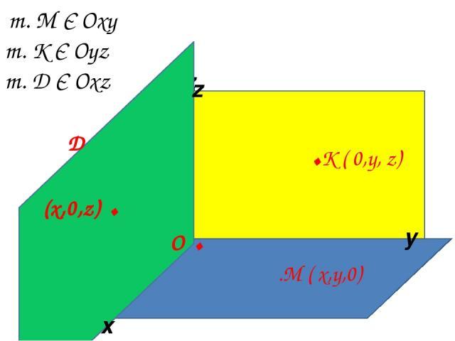 x z y т. М Є Оxy т. К Є Оyz т. Д Є Оxz О . .М ( x,y,0) .K ( 0,y, z) О . x y z Д (x,0,z) .