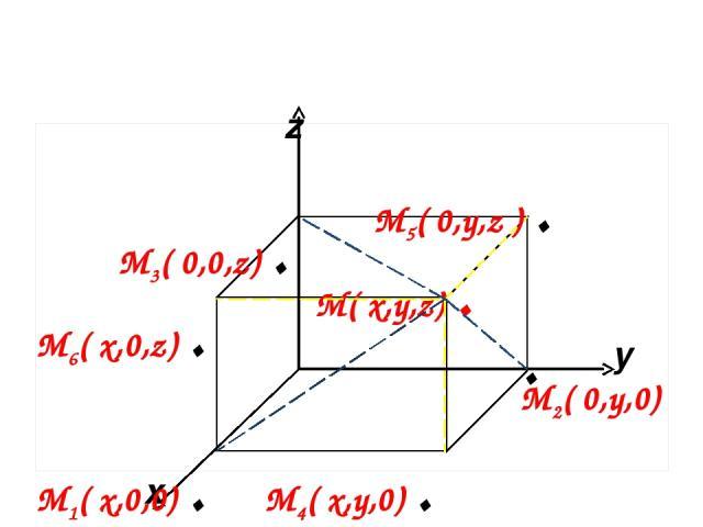 x y z М( x,y,z) . М4( x,y,0) . М2( 0,y,0) М6( x,0,z) . М5( 0,y,z ) . М1( x,0,0) . М3( 0,0,z) . .