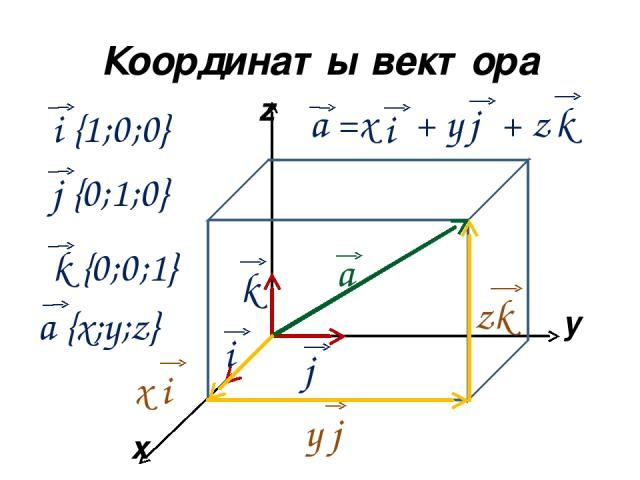 Координаты вектора x y z а i k j а =x + y + z i j k x i y j zk i {1;0;0} j {0;1;0} k {0;0;1} a {x;y;z}