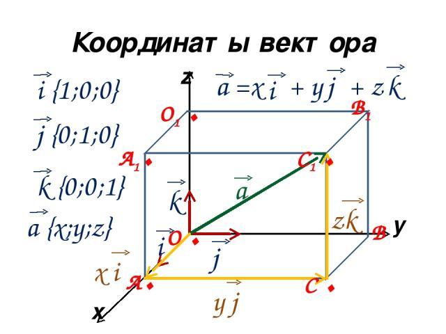 Координаты вектора x y z а i k j а =x + y + z i j k x i y j zk i {1;0;0} j {0;1;0} k {0;0;1} a {x;y;z} А. В С . О . А1. С1 . В1 О1 .