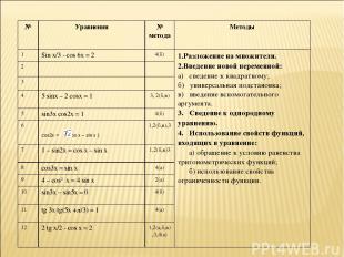№ Уравнения № метода Методы 1 Sin x/3 - cos 6x = 2 4(б) 1.Разложение на множител