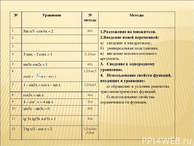 № Уравнения № метода Методы 1 Sin x/3 - cos 6x = 2 4(б) 1.Разложение на множители. 2.Введение новой переменной: а) сведение к квадратному; б) универсальная подстановка; в) введение вспомогательного аргумента. 3. Сведение к однородному уравнению. 4. …