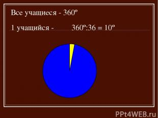 Все учащиеся - 360º 1 учащийся - 360º:36 = 10º