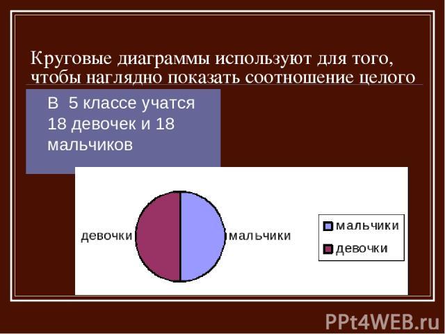 Круговые диаграммы используют для того, чтобы наглядно показать соотношение целого и его частей В 5 классе учатся 18 девочек и 18 мальчиков