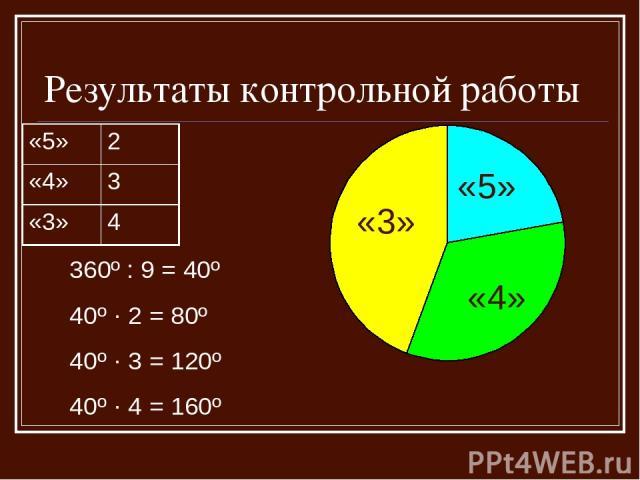Результаты контрольной работы «5» «3» «4» 360º : 9 = 40º 40º · 2 = 80º 40º · 3 = 120º 40º · 4 = 160º «5» 2 «4» 3 «3» 4