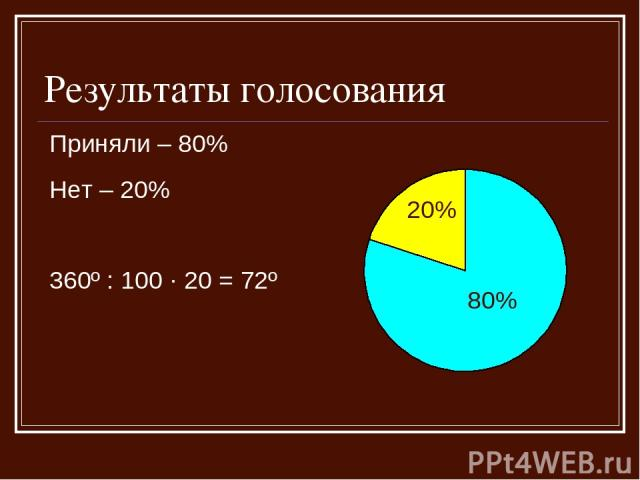 Результаты голосования Приняли – 80% Нет – 20% 360º : 100 · 20 = 72º 20% 80%