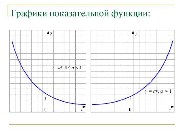 Графики показательной функции: