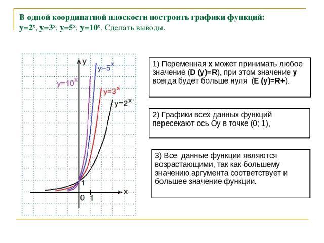 В одной координатной плоскости построить графики функций: y=2x, y=3x, y=5x, y=10x. Сделать выводы.