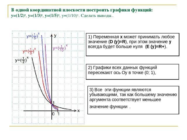 В одной координатной плоскости построить графики функций: y=(1/2)x, y=(1/3)x, y=(1/5)x, y=(1/10)x. Сделать выводы..