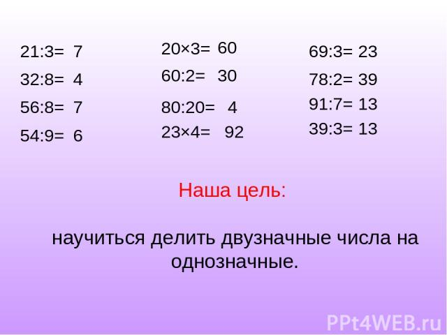 21:3= 32:8= 56:8= 54:9= 20×3= 60:2= 80:20= 23×4= 69:3= 78:2= 91:7= 39:3= 7 4 7 6 60 30 4 92 23 39 13 13 Наша цель: научиться делить двузначные числа на однозначные.