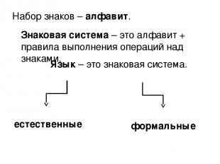 Набор знаков – алфавит. Знаковая система – это алфавит + правила выполнения опер