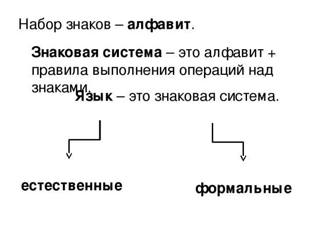 Набор знаков – алфавит. Знаковая система – это алфавит + правила выполнения операций над знаками. Язык – это знаковая система. естественные формальные