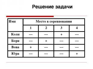 Решение задачи Имя Место в соревновании 1 2 3 4 Коля –– –– + –– Боря –– + –– ––
