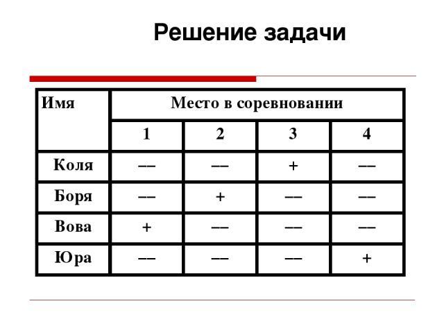 Решение задачи Имя Место в соревновании 1 2 3 4 Коля –– –– + –– Боря –– + –– –– Вова + –– –– –– Юра –– –– –– +