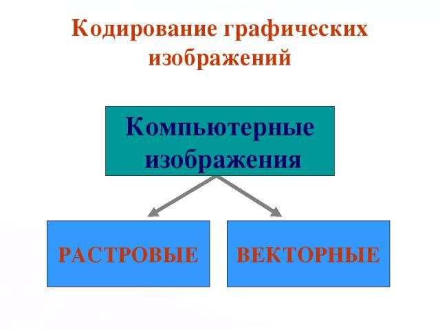 Кодирование графических изображений