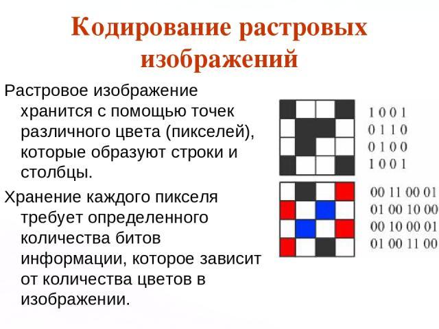 Кодирование растровых изображений Растровое изображение хранится с помощью точек различного цвета (пикселей), которые образуют строки и столбцы. Хранение каждого пикселя требует определенного количества битов информации, которое зависит от количеств…