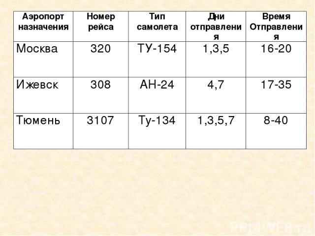 Аэропорт назначения Номер рейса Тип самолета Дни отправления Время Отправления Москва 320 ТУ-154 1,3,5 16-20 Ижевск 308 АН-24 4,7 17-35 Тюмень 3107 Ту-134 1,3,5,7 8-40