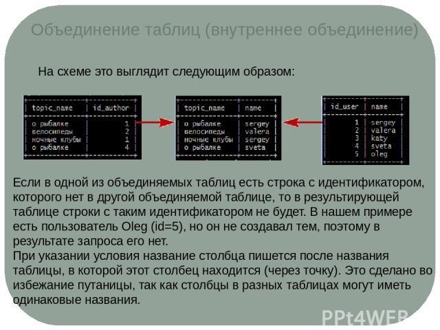 Объединение таблиц (внутреннее объединение) На схеме это выглядит следующим образом: Если в одной из объединяемых таблиц есть строка с идентификатором, которого нет в другой объединяемой таблице, то в результирующей таблице строки с таким идентифика…