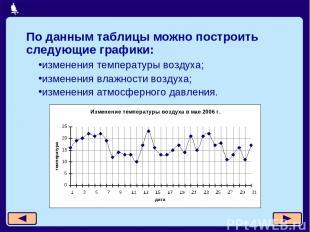 изменения температуры воздуха; изменения влажности воздуха; изменения атмосферно