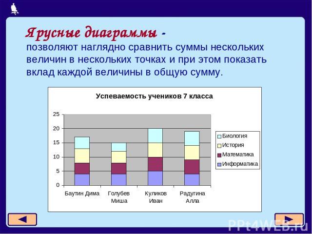 Ярусные диаграммы - позволяют наглядно сравнить суммы нескольких величин в нескольких точках и при этом показать вклад каждой величины в общую сумму.