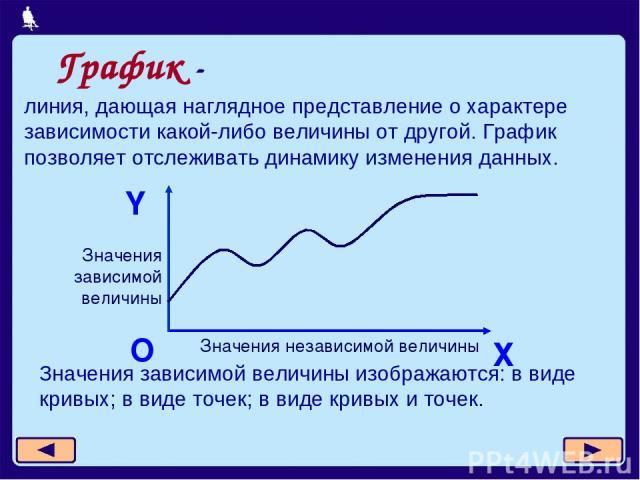 линия, дающая наглядное представление о характере зависимости какой-либо величины от другой. График позволяет отслеживать динамику изменения данных. Х Y О Значения независимой величины Значения зависимой величины Значения зависимой величины изобража…