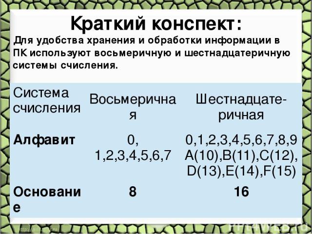 Краткий конспект: Для удобства хранения и обработки информации в ПК используют восьмеричную и шестнадцатеричную системы счисления. Система счисления Восьмеричная Шестнадцате- ричная Алфавит 0, 1,2,3,4,5,6,7 0,1,2,3,4,5,6,7,8,9 A(10),B(11),C(12), D(1…
