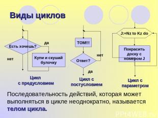 Виды циклов Цикл с предусловием Последовательность действий, которая может выпол