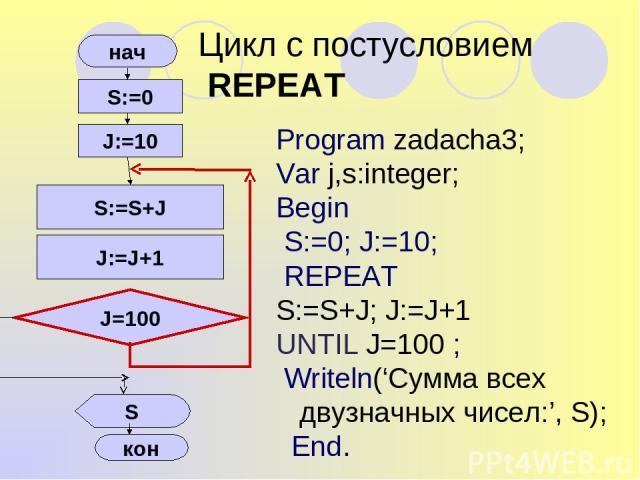 Цикл с постусловием REPEAT Program zadacha3; Var j,s:integer; Begin S:=0; J:=10; REPEAT S:=S+J; J:=J+1 UNTIL J=100 ; Writeln('Сумма всех двузначных чисел:', S); End.