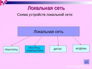 Локальная сеть Схема устройств локальной сети ПРИНТЕРЫ ДИСКИ МОДЕМЫ РЕСУРСЫ КОМП