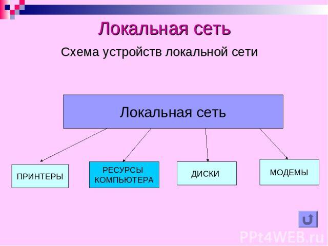 Локальная сеть Схема устройств локальной сети ПРИНТЕРЫ ДИСКИ МОДЕМЫ РЕСУРСЫ КОМПЬЮТЕРА Локальная сеть