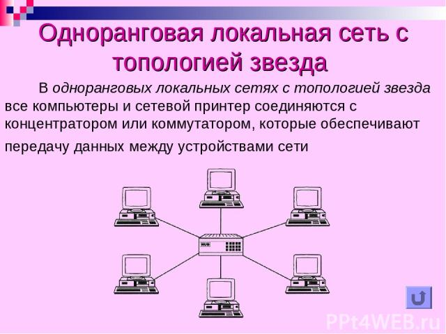 Одноранговая локальная сеть с топологией звезда В одноранговых локальных сетях с топологией звезда все компьютеры и сетевой принтер соединяются с концентратором или коммутатором, которые обеспечивают передачу данных между устройствами сети