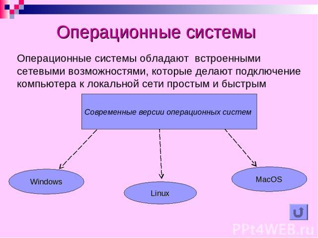 Операционные системы обладают встроенными сетевыми возможностями, которые делают подключение компьютера к локальной сети простым и быстрым Windows Linux MacOS Современные версии операционных систем Операционные системы