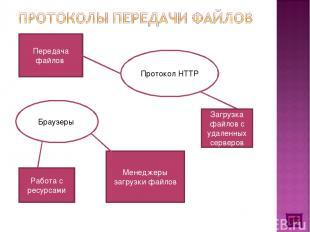 Протокол HTTP Загрузка файлов с удаленных серверов Передача файлов Браузеры Рабо