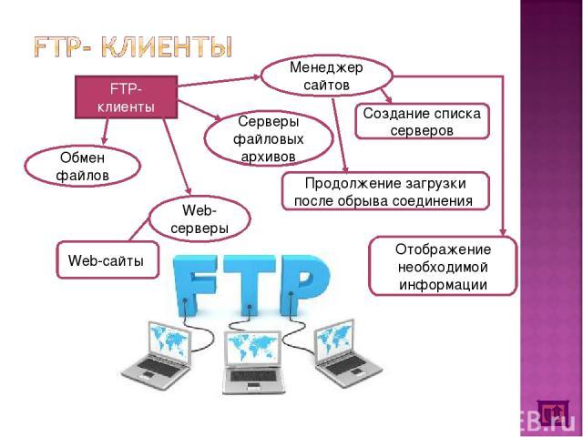 FTP-клиенты Обмен файлов Серверы файловых архивов Web-серверы Web-сайты Создание списка серверов Продолжение загрузки после обрыва соединения Отображение необходимой информации Менеджер сайтов