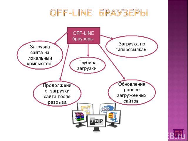 OFF-LINE браузеры Загрузка сайта на локальный компьютер Глубина загрузки Загрузка по гиперссылкам Продолжение загрузки сайта после разрыва Обновления раннее загруженных сайтов