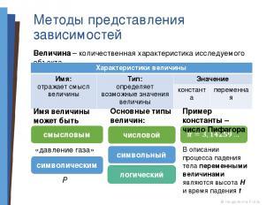 Методы представления зависимостей Величина – количественная характеристика иссле