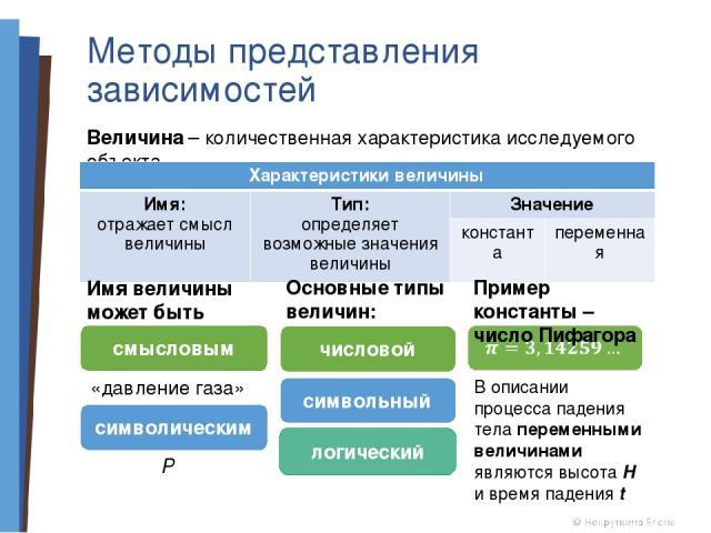 Методы представления зависимостей Величина – количественная характеристика исследуемого объекта Имя величины может быть смысловым символическим «давление газа» Р Основные типы величин: числовой символьный логический Пример константы – число Пифагора…
