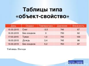 Двоичные матрицы Таблица. Факультативы В таблице приведены сведения о посещении