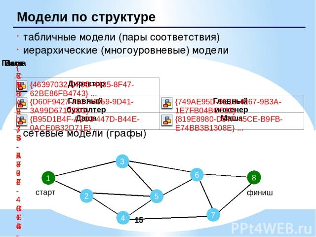 С помощью таблиц строятся информационные модели в различных предметных областях