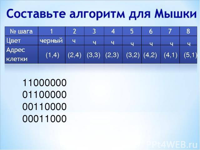11000000 01100000 00110000 00011000 (2,4) ч (2,3) (3,3) ч ч (3,2) ч (4,2) ч (4,1) ч (5,1) ч (1,4)