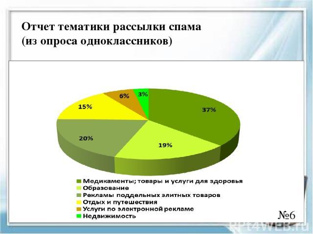 Отчет тематики рассылки спама (из опроса одноклассников) №6