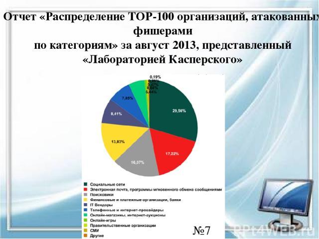 Отчет «Распределение TOP-100 организаций, атакованных фишерами по категориям» за август 2013, представленный «Лабораторией Касперского» №7