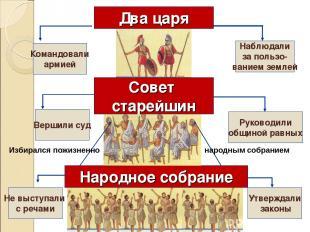 Два царя Народное собрание Не выступали с речами Утверждали законы Совет старейш