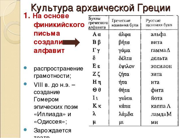 Культура архаической Греции 1. На основе финикийского письма создали алфавит распространение грамотности; VIII в. до н.э. – создание Гомером эпических поэм «Иллиада» и «Одиссея»; Зарождается театр.
