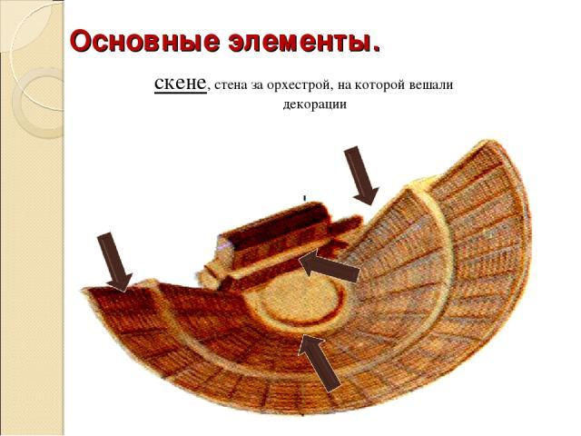 Здание театра состояло из 3 частей Основные элементы. места для зрителей орхестра, круглая площадка, где разворачивалось действие скене, стена за орхестрой, на которой вешали декорации