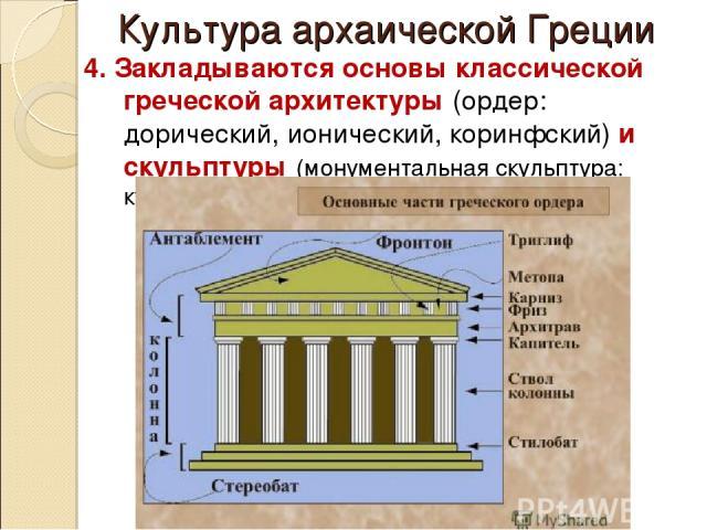 Культура архаической Греции 4. Закладываются основы классической греческой архитектуры (ордер: дорический, ионический, коринфский) и скульптуры (монументальная скульптура: куросы и коры;
