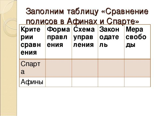 Заполним таблицу «Сравнение полисов в Афинах и Спарте» Критерии сравнения Форма правления Схема управления Законодатель Мера свободы Спарта Афины