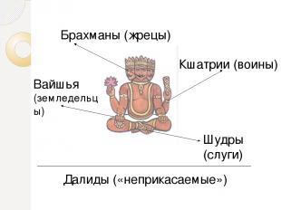 Брахманы (жрецы) Кшатрии (воины) Вайшья (земледельцы) Шудры (слуги) Далиды («неп