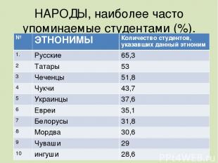НАРОДЫ, наиболее часто упоминаемые студентами (%). № ЭТНОНИМЫ Количество студент